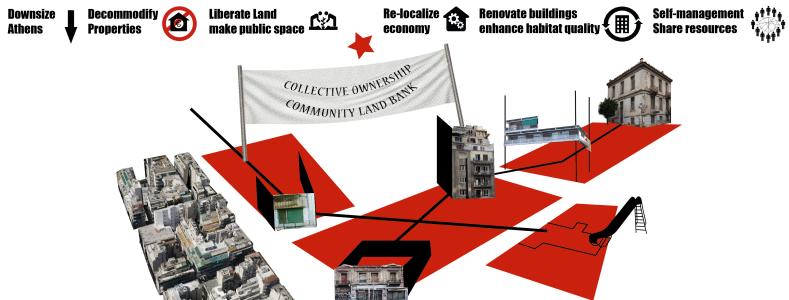 Land management research proposal
